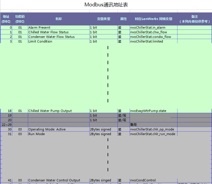 海思研发的特灵空调Lonworks转Modbus网关协议数据表