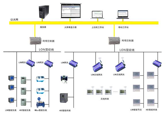 LonWorks网关|ModBus转LonTalk|MBus转LonWorks网关典型应用系统图