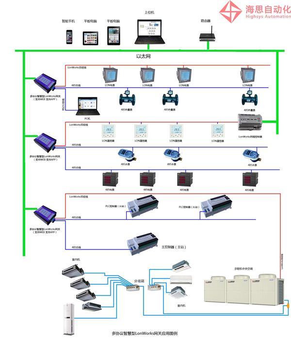 图二 海思iGate211型LonWorks智能网络服务器几种典型应用拓扑结构 iGate211强大的网络服务功能,用户可通过智能移动终端如平板电脑、智能手机轻松访问VRV中央空调系统运行状况,并可实时控制各室内机运行参数,极大地方便了用户智能化管理需求。