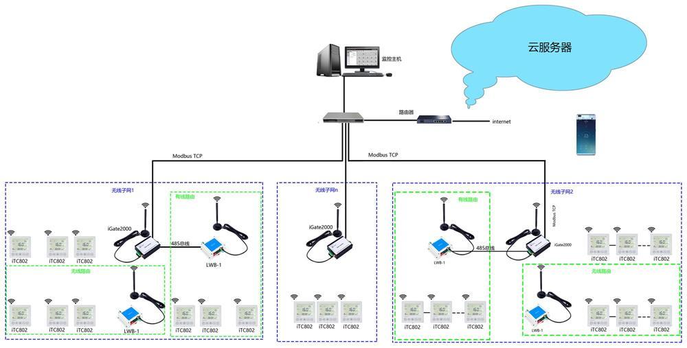 lora无线温控器组网结构图