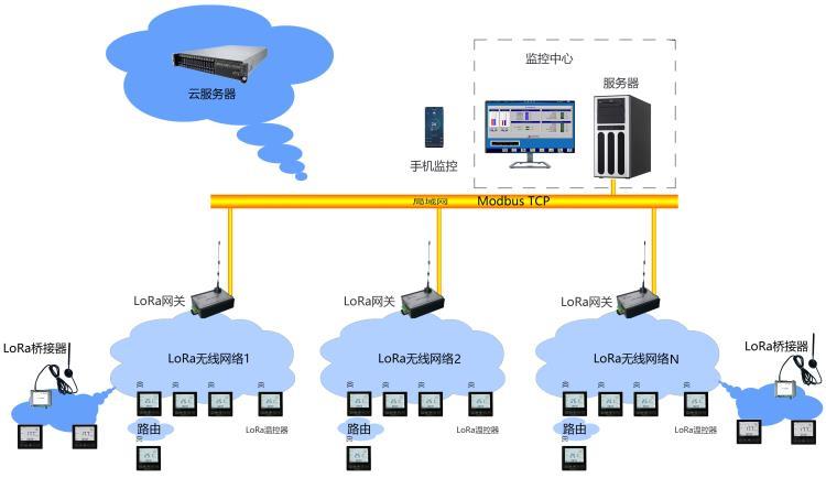 LoRa温控器组网图