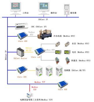 BACnet网关系统结构图