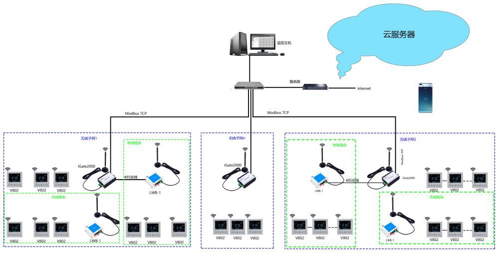 lora无线温控器组网拓扑图